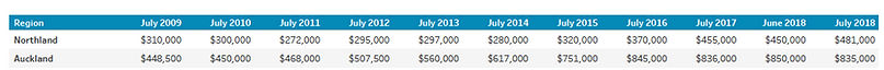 Medium prices  July .jpg