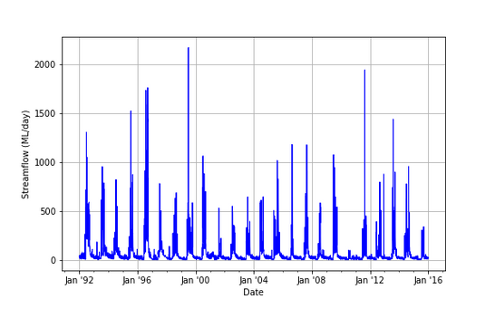 Time series data plotting with nice date labels and tick marks