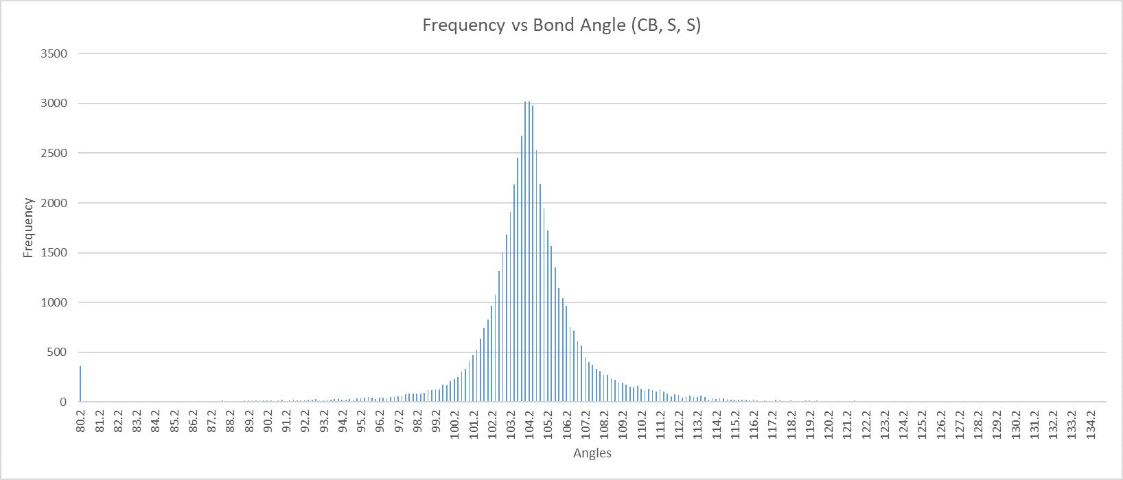 Bond Angle Freq Plot (CB, S, S)_axes(3).