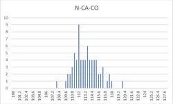 N-CA-CO