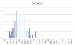 CB-CG-CD