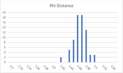 Phi distance