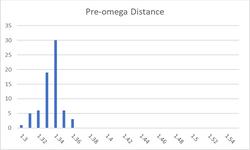 pre-omega distance