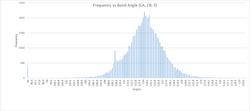 Bond Angle Freq Plot (CA, CB, S)_axes(2)