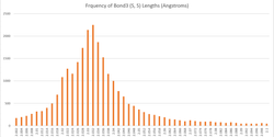 Frequency of bond3