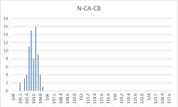 N-CA-CB