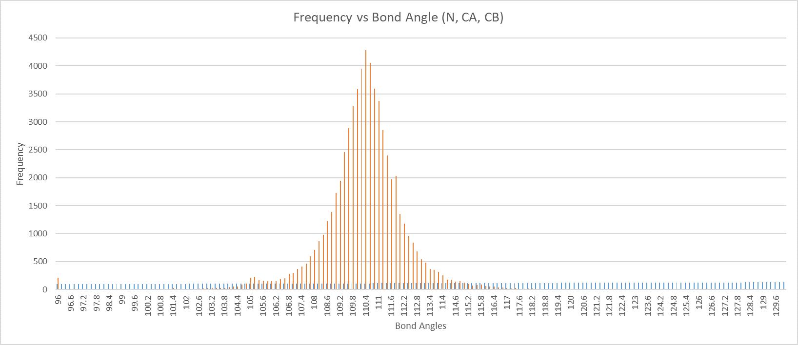 Bond Angle Freq Plot (N, CA, CB)_axes(1)