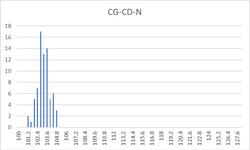 CG-CD-N