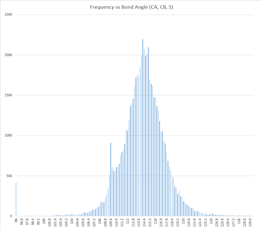 Frequency vs bond angles (CA, CB, S)