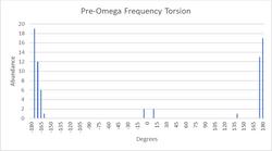 Pre-Omega