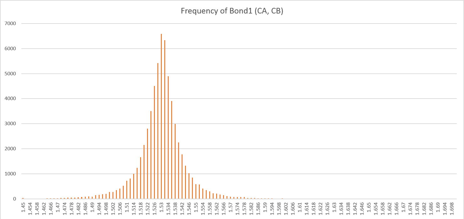 Frequency of bond1