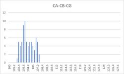 CA-CB-CG