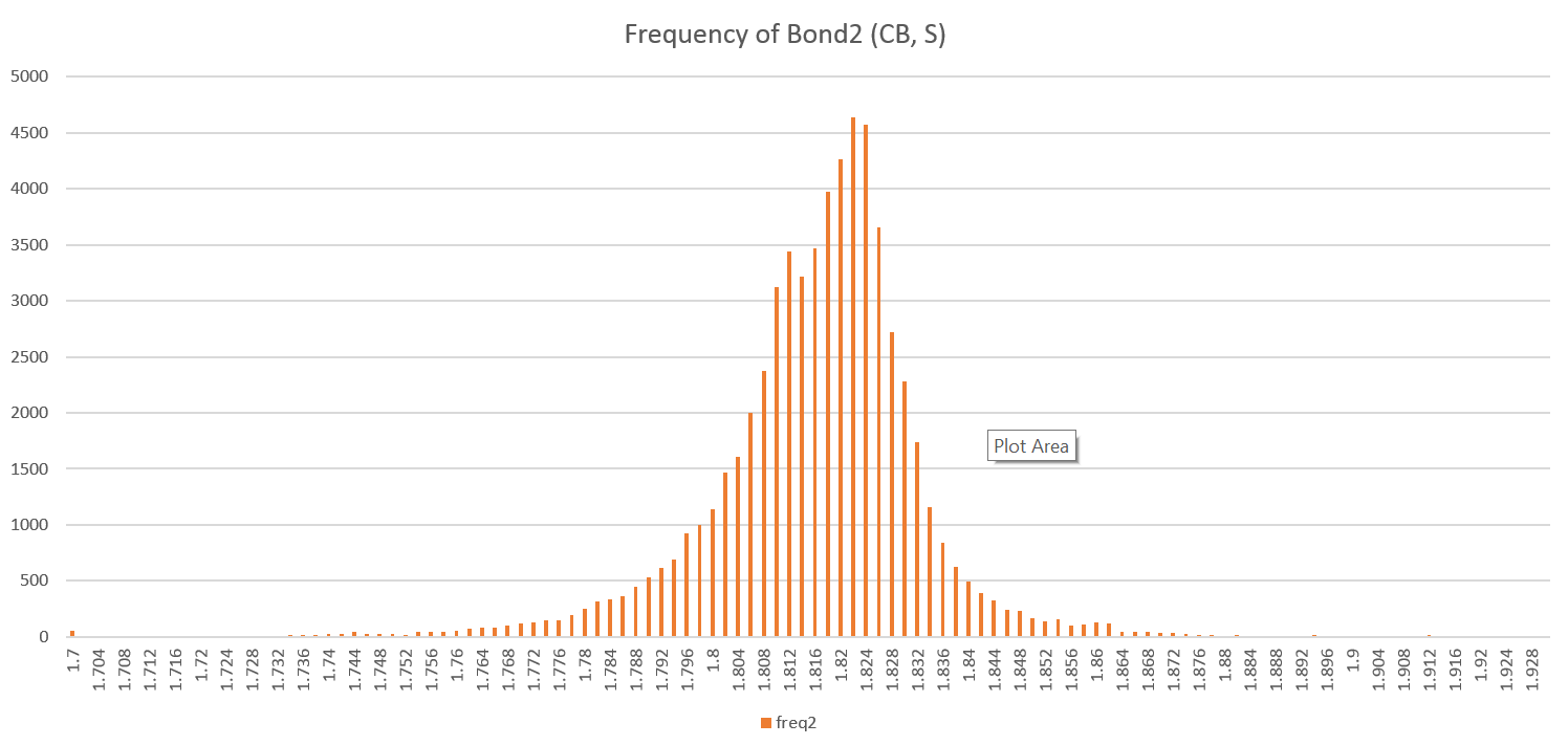 Frequency of bond2
