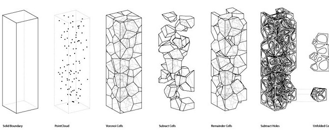 Shapes of Parametric Architecture