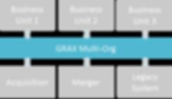 multi-org-no-headaches-diagram.png