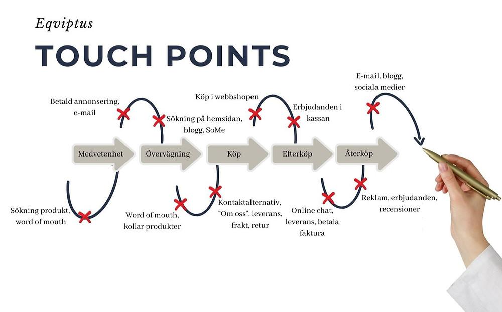 En karta med touch points för Eqviptus