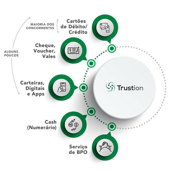 Diferenciais da Trustion