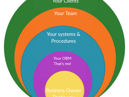 How does an OBM fit in your business?