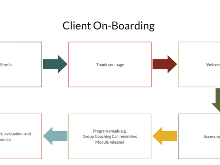 Your client on-boarding sequence