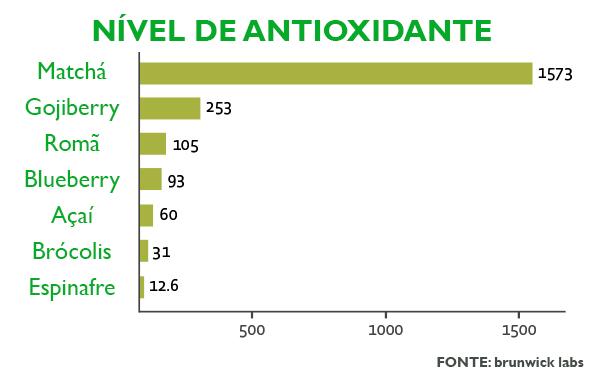 antioxidantes no matchá