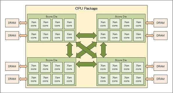 AMD EPYC Blockdiagram