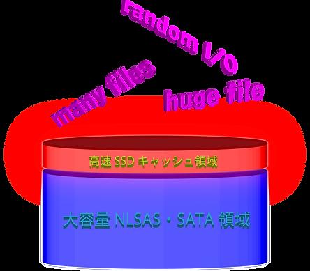 SSDキャッシュ