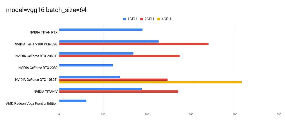 tf_cnn_benhmarks vgg16 results