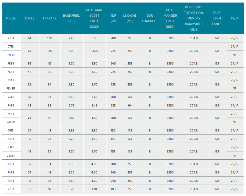 amd_milan_processors_list.png