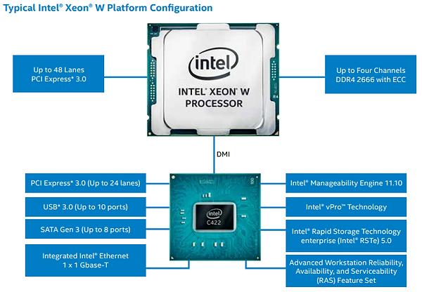 Inte Xeon w-series block diagram