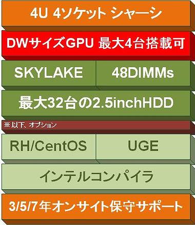 HPC-ProServer DPeR940xa introduction