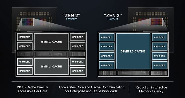epyc_zen3_blockdiag_cache.jpg