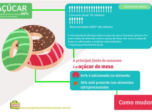 Mais de 60% de açúcar, como mudar?