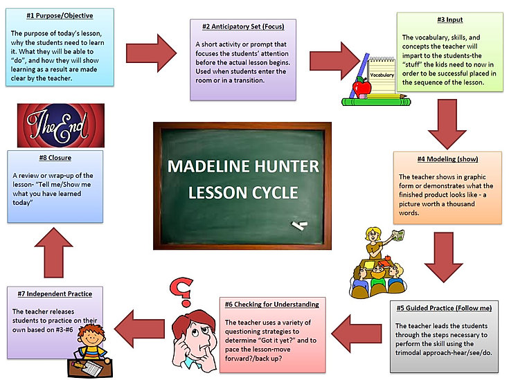 Lesson Cycle.JPG