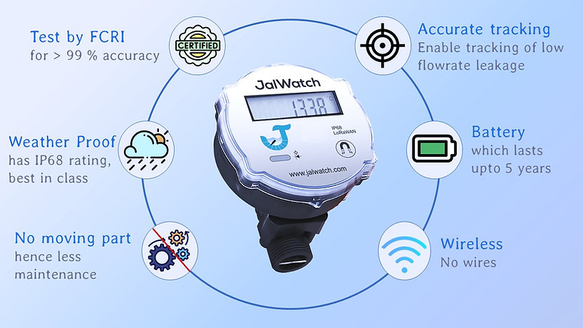 A smart ultrasonic water meter which measure the consumption of each flat/apartment accurate and precisely.