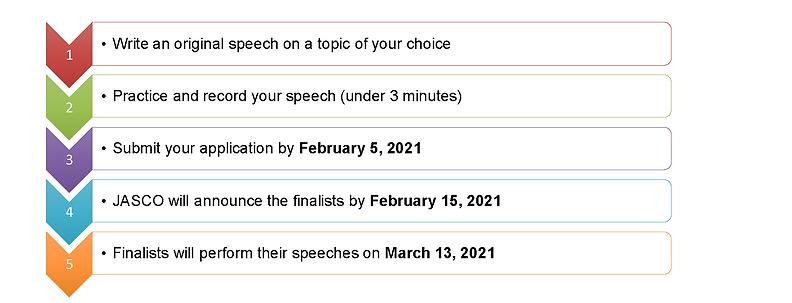 2021 Speech Contest Application process.