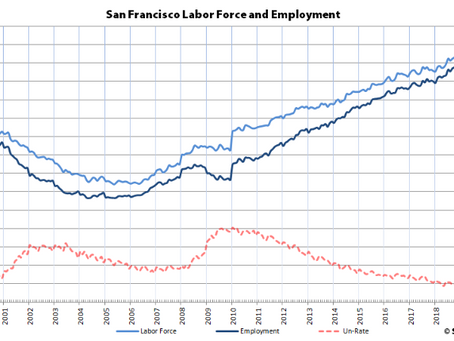 Bay Area Employment Is Actually on the Decline