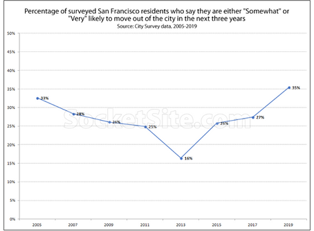 Over a Third of San Francisco Residents Now Likely to Leave the City