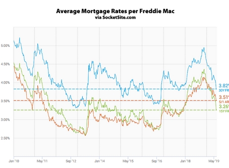 Mortgage Rates Hover Near Two-Year Lows, Primed to Drop