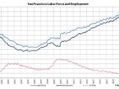 Bay Area Unemployment Hits a Record Low as Growth Slows