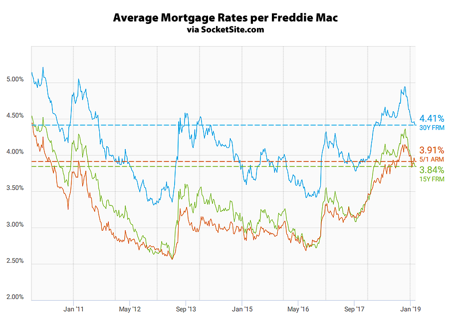 Average Mortgage Rates per Freddie Mac