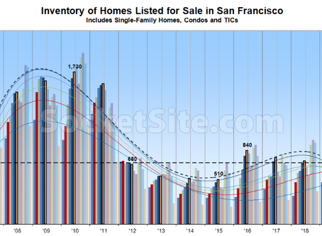 Number of Homes for Sale in SF Has Likely Peaked, at Least for Now