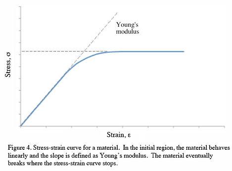 Youngs modulus.jpg
