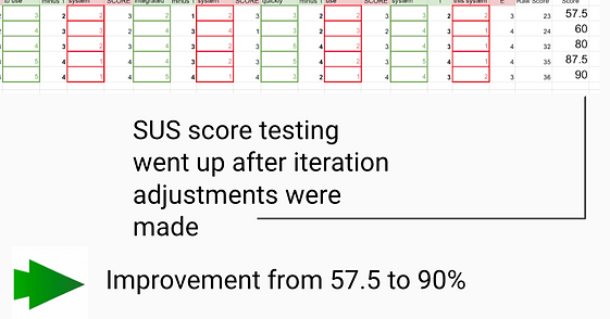 sus testing mopop score improvement.png