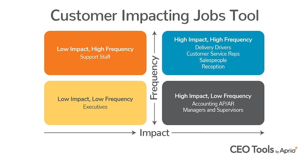Customer Impacting Jobs Matrix