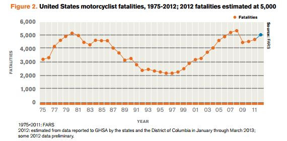 Accidentes fatales en motocicletas.JPG