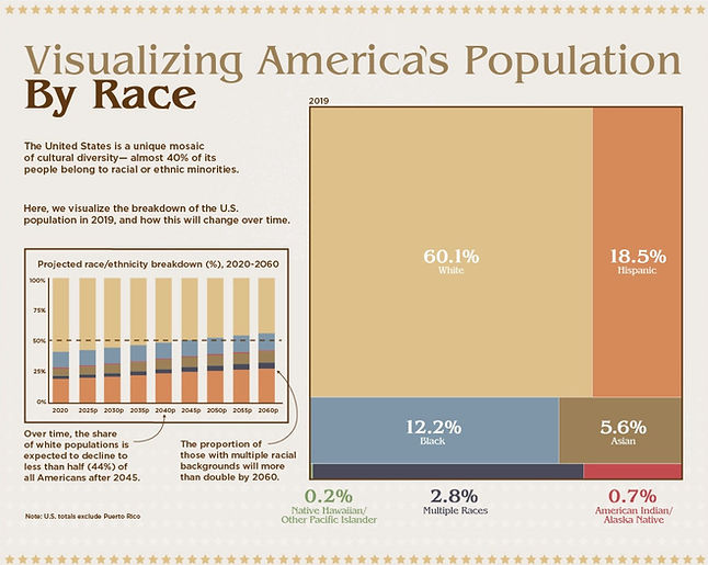 America's%20Population%20by%20Race_edite