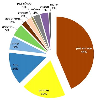 סקר פסולת ארצי - המשרד להגנת הסביבה  2013 - נקי.png