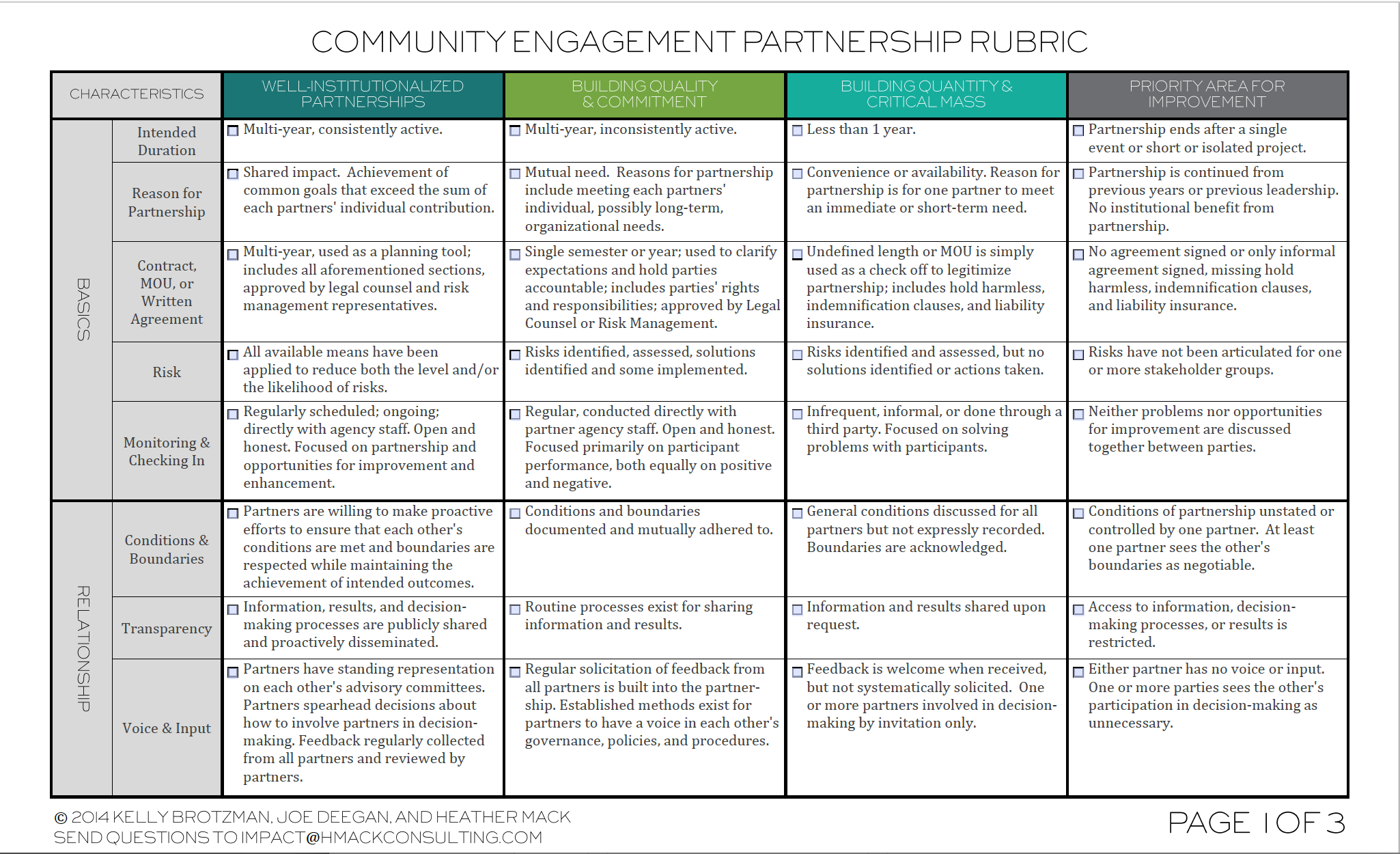 Community Partnership Rubric