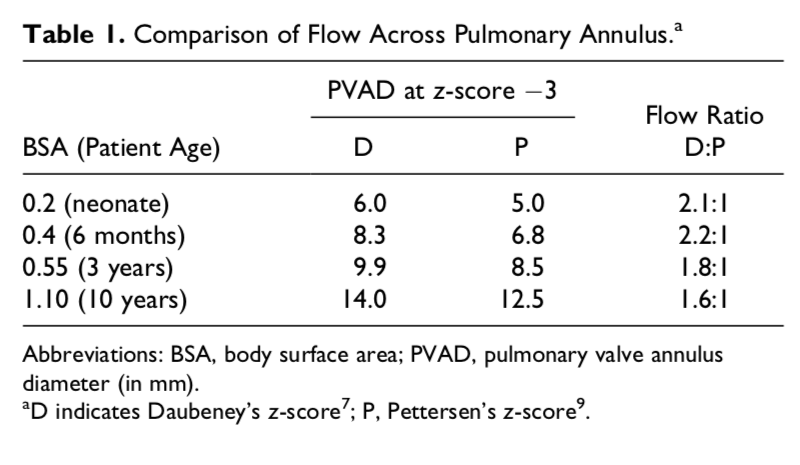A imagem acima compara os fluxos através do anel pulmonar para pacientes com o mesmo Z-SCORE calculado a partir de dois bancos de dados diferentes.