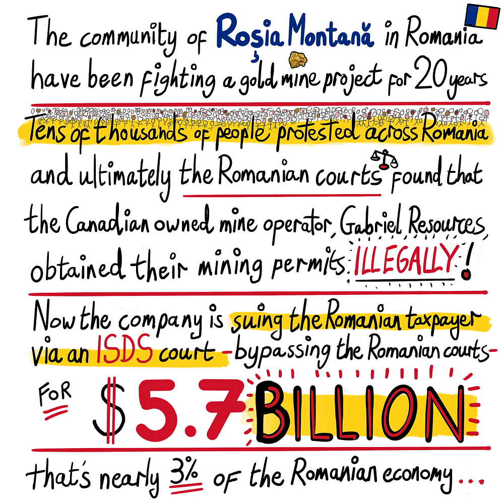 The community of Rosia Montana in Romania has been fighting a gold mine project for 20 years. Tens of thousands of people protested across Romania and ultimately the Romanian courts found that the Canadian owned mine operator, Gabriel Resources, obtained their mining permits ILLEGALLY! Now the company is suing the Romanian taxpayer via an ISDS court - bypassing the Romanian courts - for $5.7 Billion. That's nearly 3% of the Romanian economy